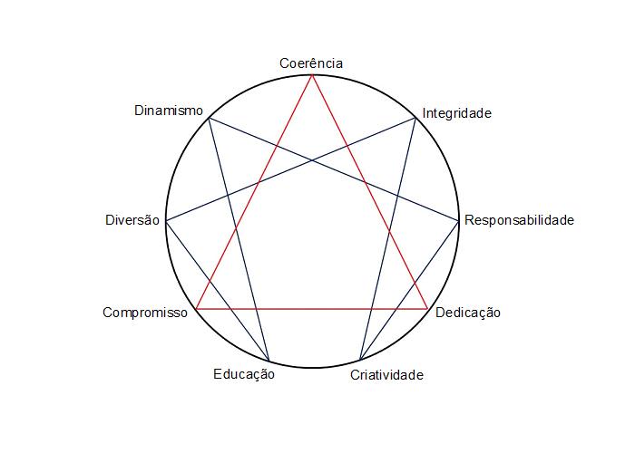 Diagrama de Valores